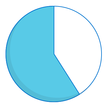Expenditure pie chart - 59 percent