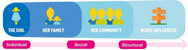 Image showing the gender socialisation sphere