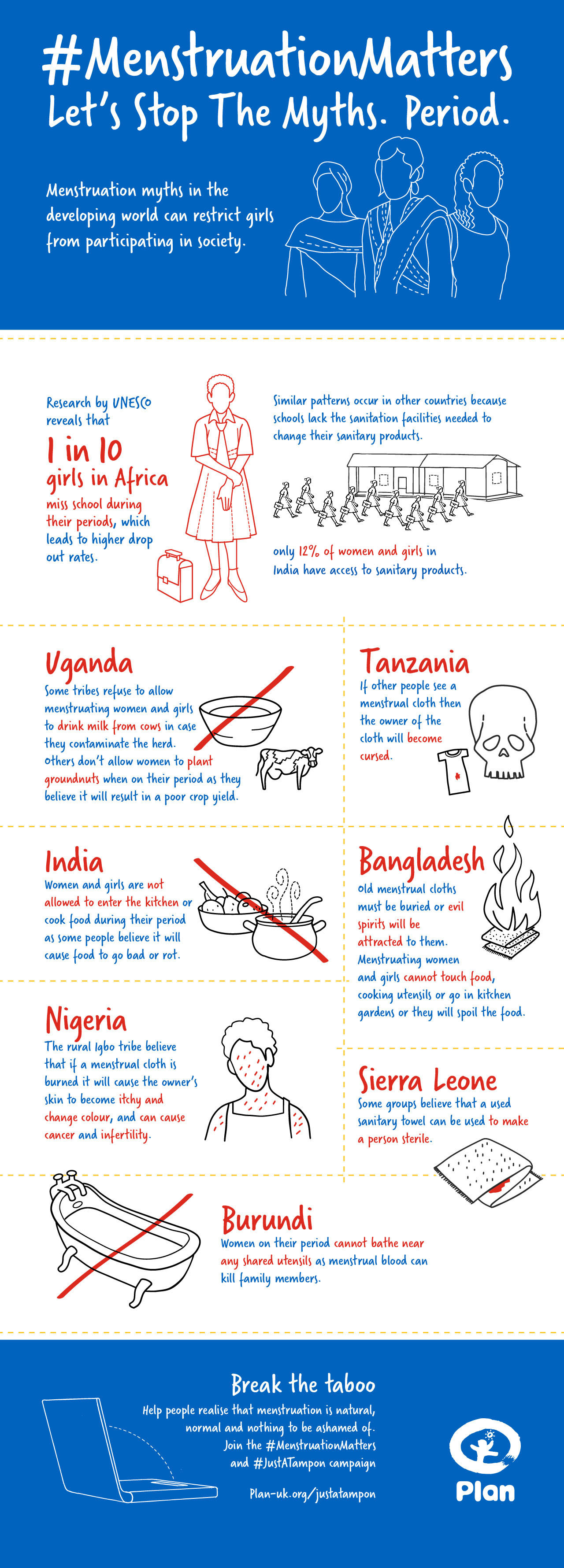 Menstruation myths infographic